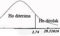 Contoh uji f